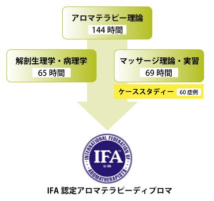 IFA認定ホリスティック・アロマテラピーコース チャート