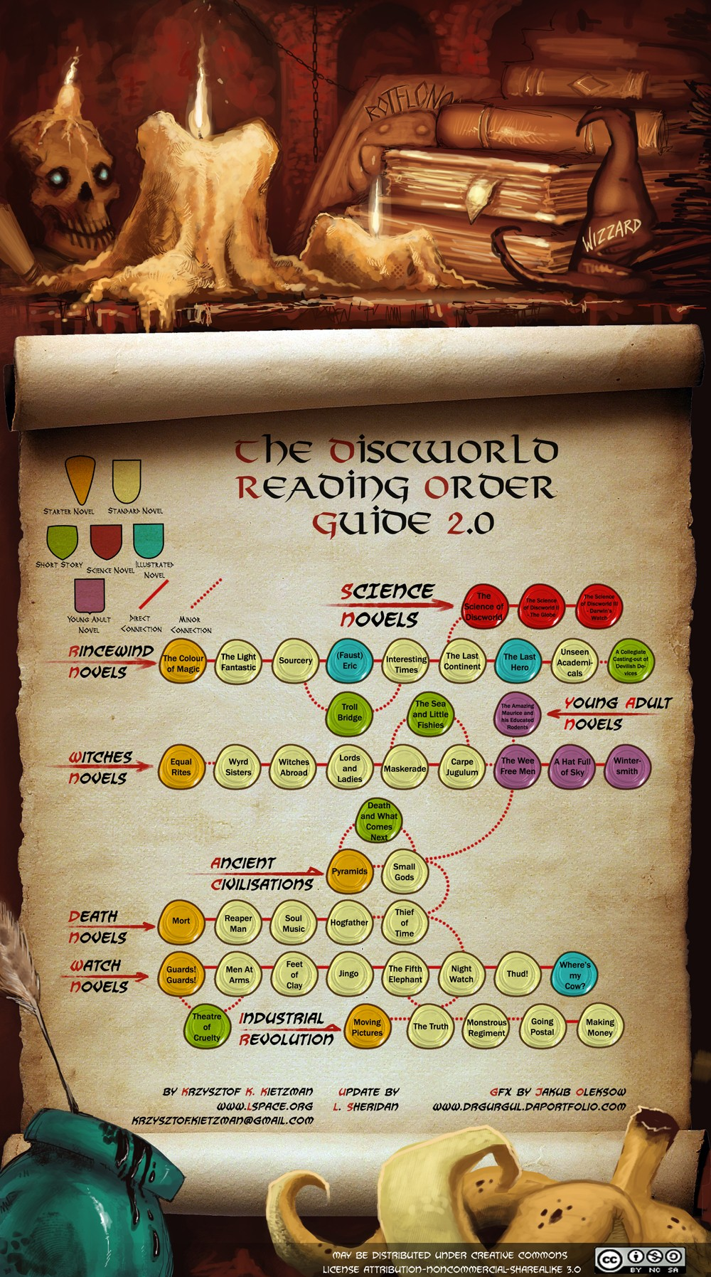 Discworld Reading order v2.0 (all credits to lspace.org)
