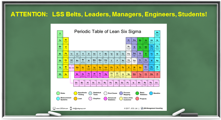 The Periodic Table of Lean Six Sigma