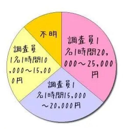千葉県内で各種調査を行う他社と調査料金で比較