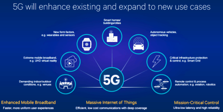 Image result for 5g technology in india