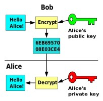 public key email encryption