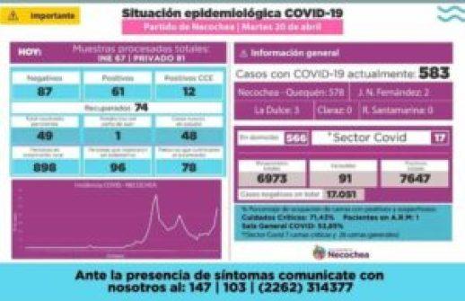 Necochea: 61 nuevos casos positivos de coronavirus y otorgaron 74 altas