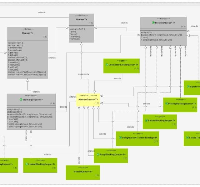 Guía de colecciones en Java: Diagrama de clases de Colas