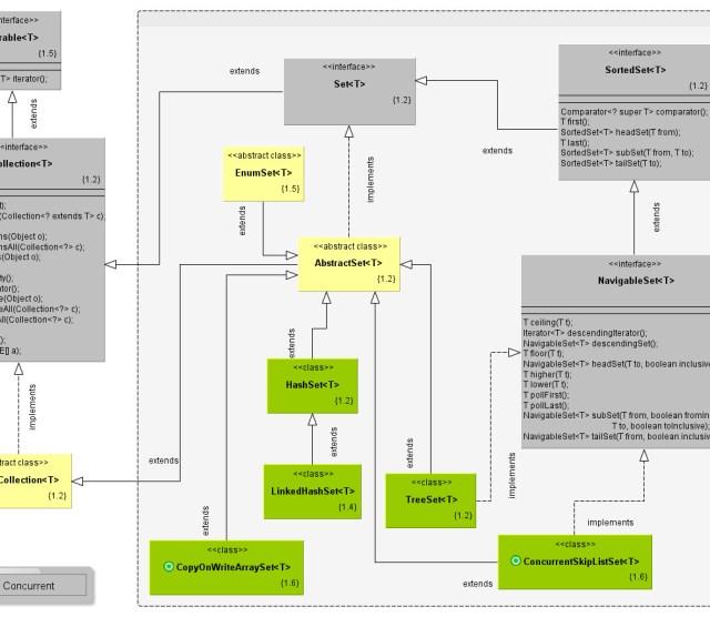 Guía de colecciones en Java: Diagrama de clases de los Sets