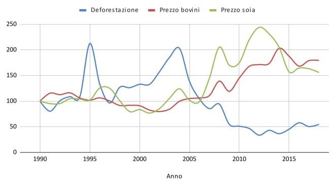 Tasso di incremento annuo del deforestamento, del prezzo della soia e dei bovini - Anno base 1990