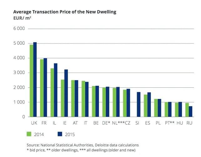 Le prix de l'immobilier en Europe
