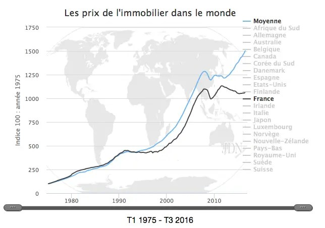 Prx immobilier