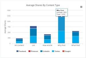 Veces que se comparte cada tipo de contenido