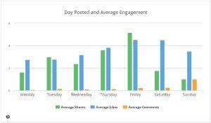 Media de engagement por dia