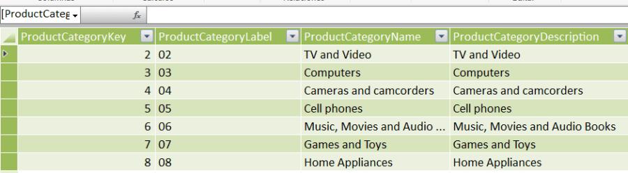 Datos extraidos para PowerPivot mediante SQL