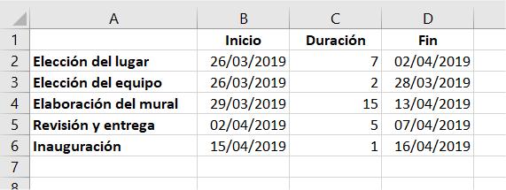 Datos para la elaboración de un diagrama de Gantt en Excel