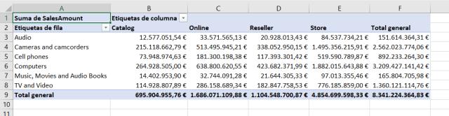 Ejemplo de tabla dinámica con modelo de datos de Power Pivot