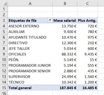 Ejemplo de tabla dinámica con campo calculado y elemento calculado