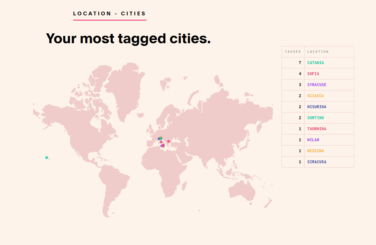 INSTAGRAM: Luciano Blancato (@thexeon) - 2018 - review. My most tagged cities