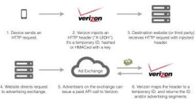 How-Verizon-is-tracking-users-web-browsing-e1414523624890
