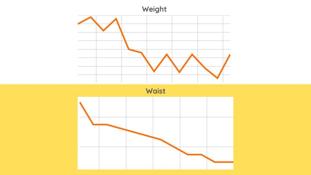 What Weight Loss progress chart Looks Like when gaining muscle and losing fat at the same time