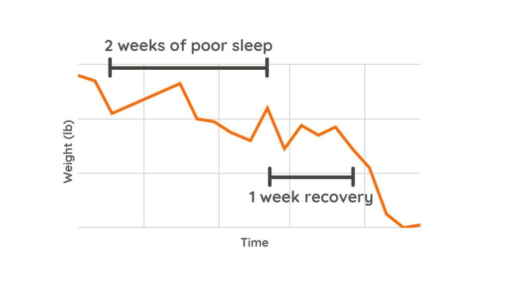 What Weight Loss progress chart Looks Like when not getting enough sleep