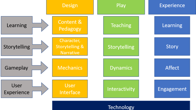 Design, Play, Experience Model