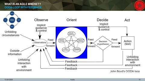 OODA Loop with feedback