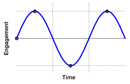 Graph - engagement over time