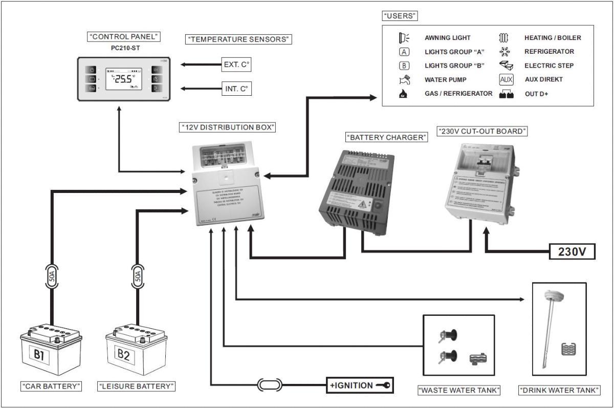 Kit Cbe Systeme Affichage Pc210 12 V Tableau De Distribution