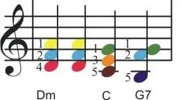 chords Dm,C,G7 luiraffimarti