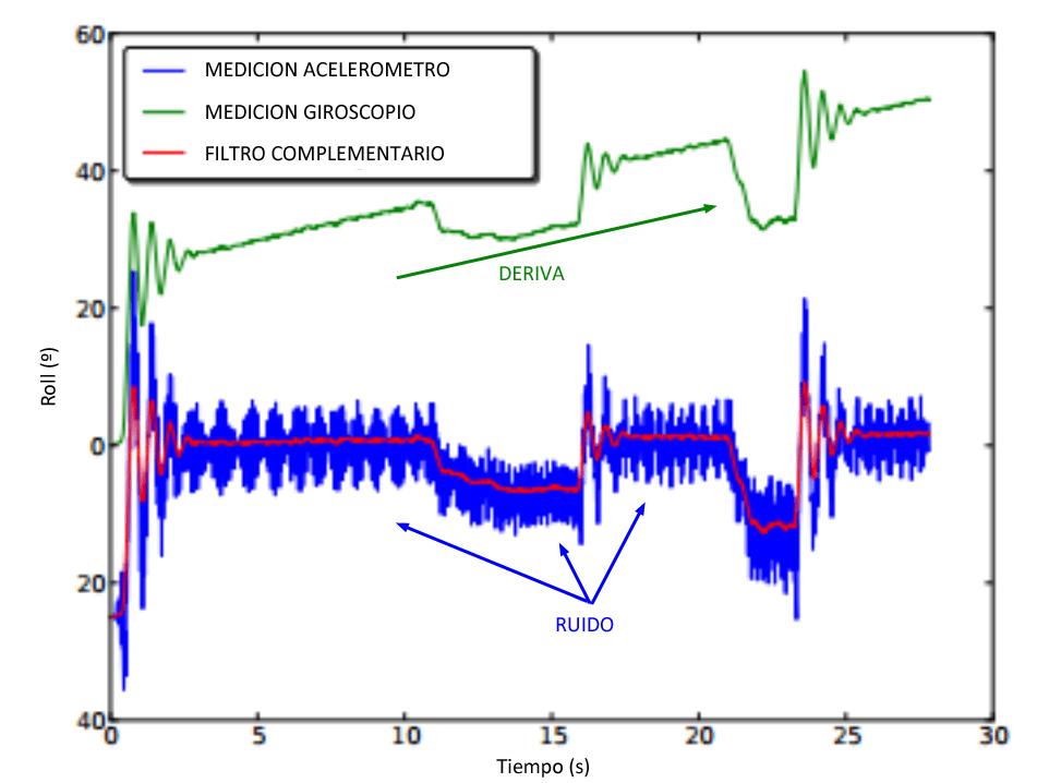 arduino-giroscopio-filtro-complementario