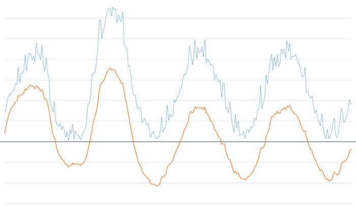 arduino filtro paso banda exponencial 0.025 0.3 - Electrogeek