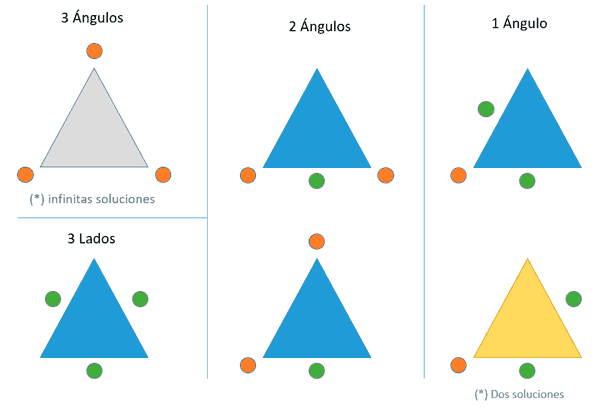 arduino triangule solver cases - Electrogeek