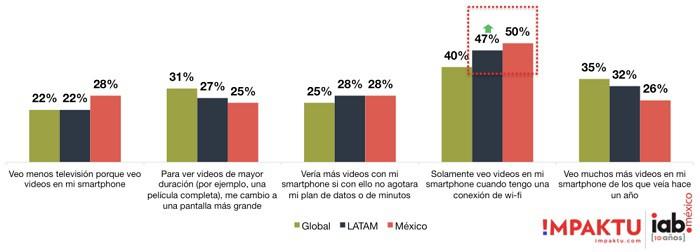Video-globalvsLATAMvsMexico