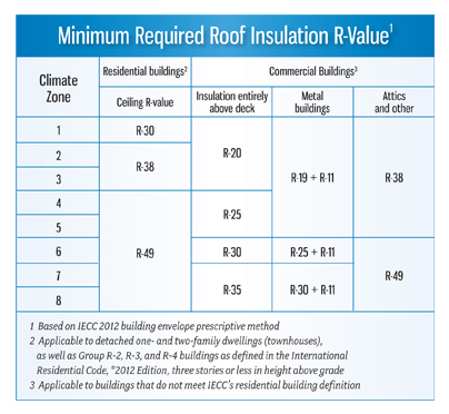 R Value For Ceiling Www Gradschoolfairs Com
