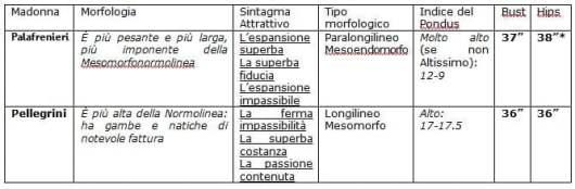Tavola B. Le Madonne di Caravaggio. Indice del Pondus, tipo morfologico.