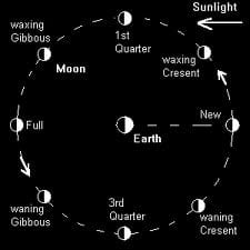The Esbats (Moon Phase Correspondences)