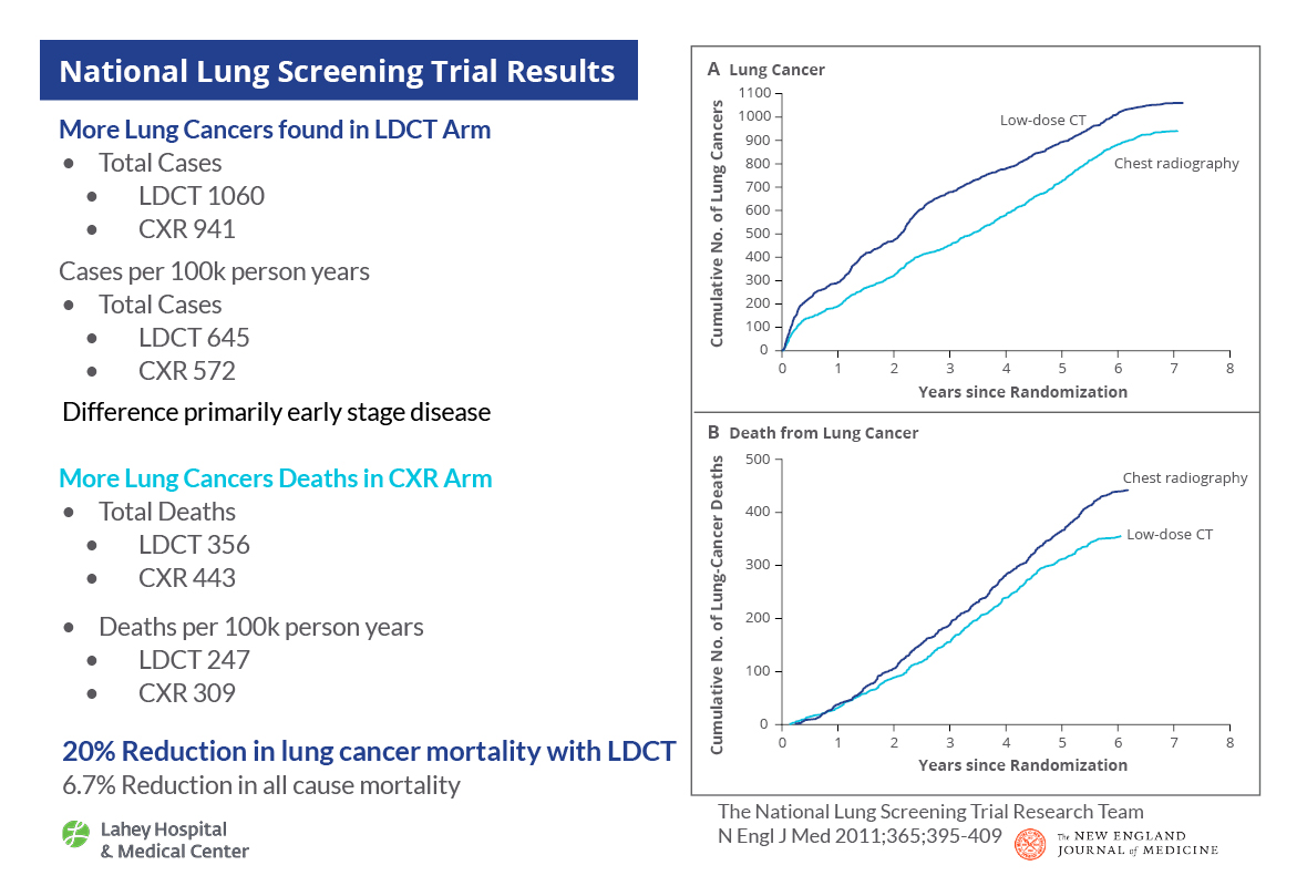 Lung Cancer Screening Ct Report Template