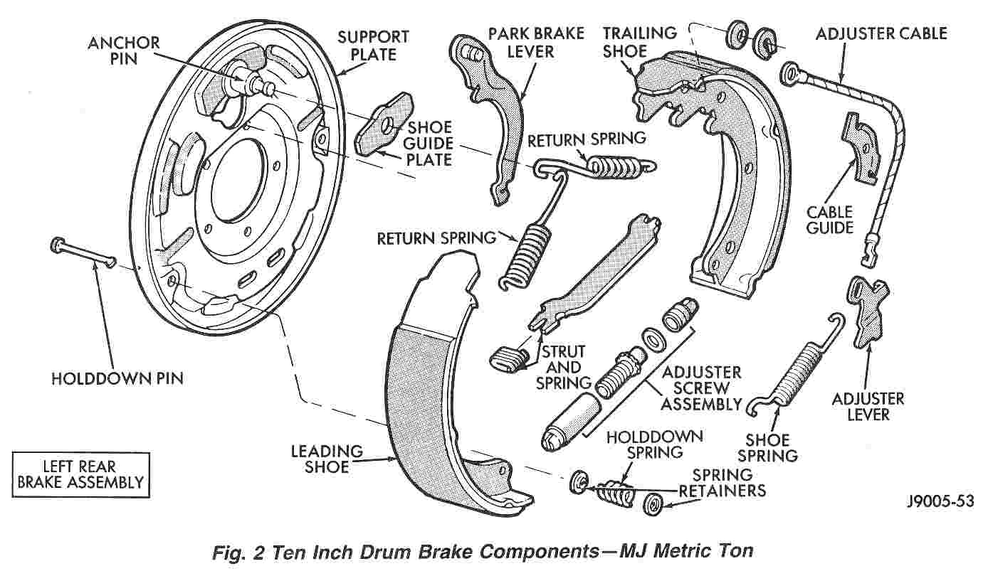 Disc Vs Drum Brakes