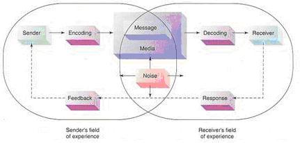 Proses komunikasi komunikasi dan konseling lusa proses komunikasi ccuart Images
