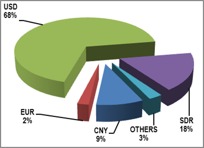 Chart 2 - External Debt Stock by Currency Composition