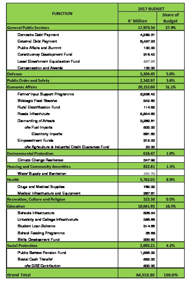 Government Budget Expenditure Allocation