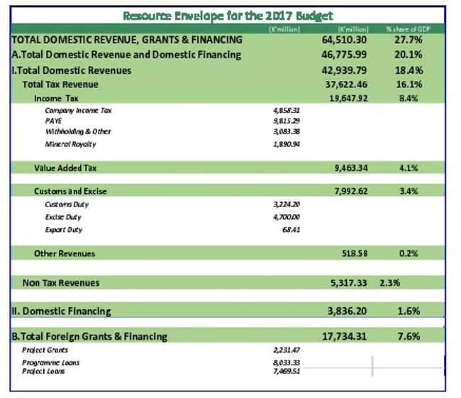 Government revenue Sources