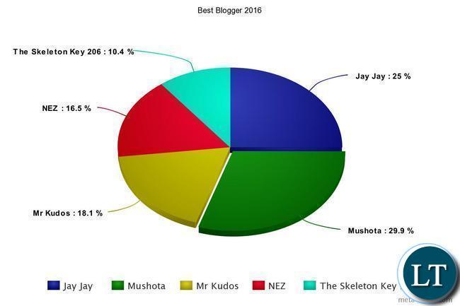 Best Blogger 2016