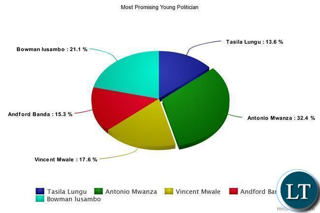 Most Promising Young Politician