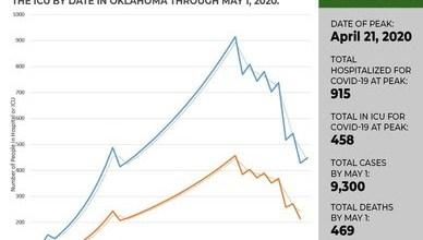 Photo of State Predicts April 21 Covid Peak in Oklahoma