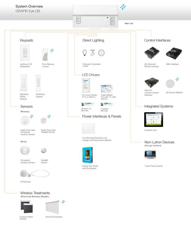 lutron ceiling occupancy sensor wiring diagram wiring diagram occupancy sensor wiring diagram and schematic design lutron maestro