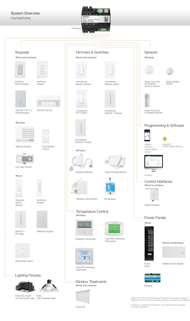 lutron occupancy sensor wiring diagram wiring diagram lutron maestro wireless wiring diagram wire