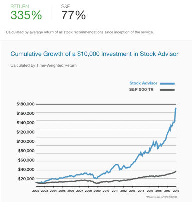 Motley Fool Stock Advisor Growth Chart