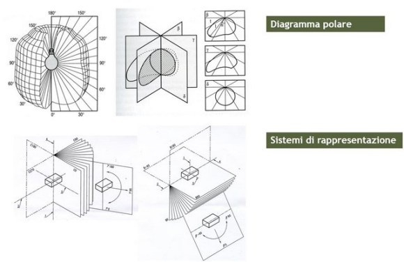 solido fotometrico formati fotometrici