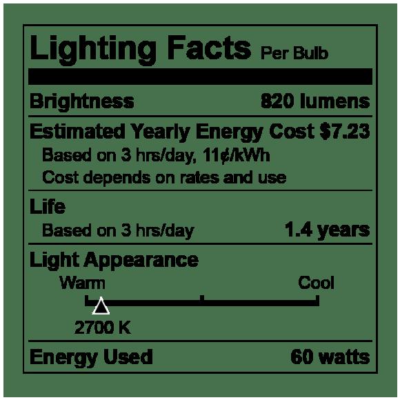 Lighting Facts FTC
