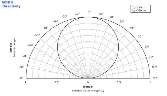 Distribuzione delle intensità LED
