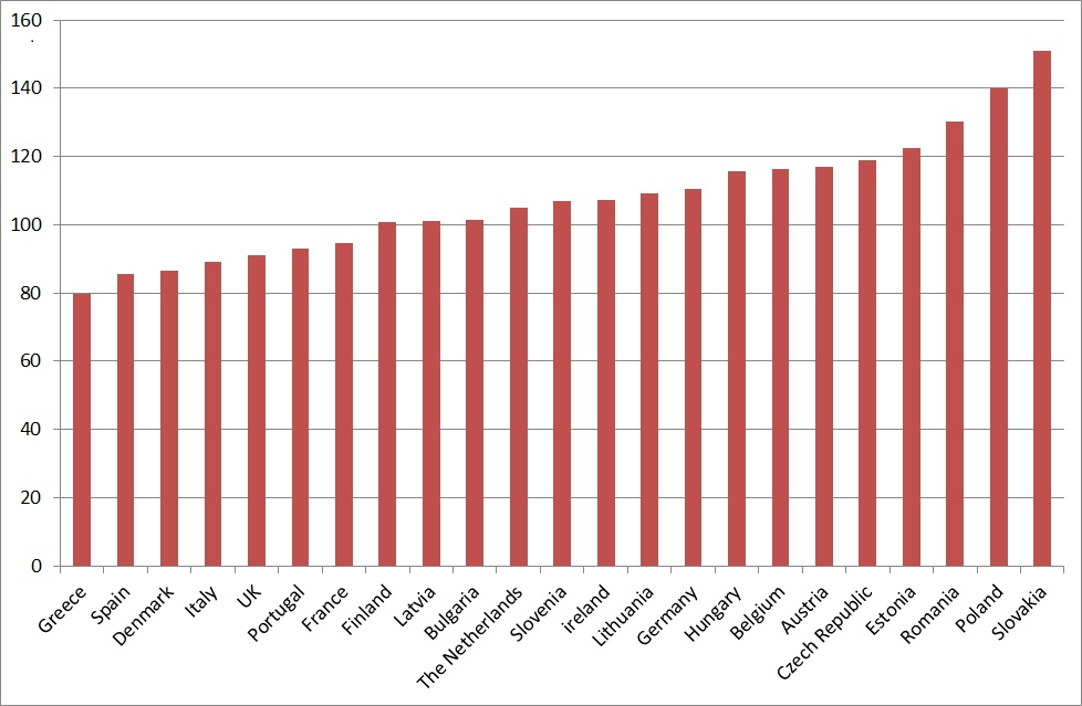 Industrial production, EU countries, 2005 = 100